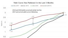 What Makes the Yield Curve Turn Flat or Invert?