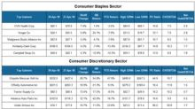 Top Gainers in the Consumer Sector Last Week