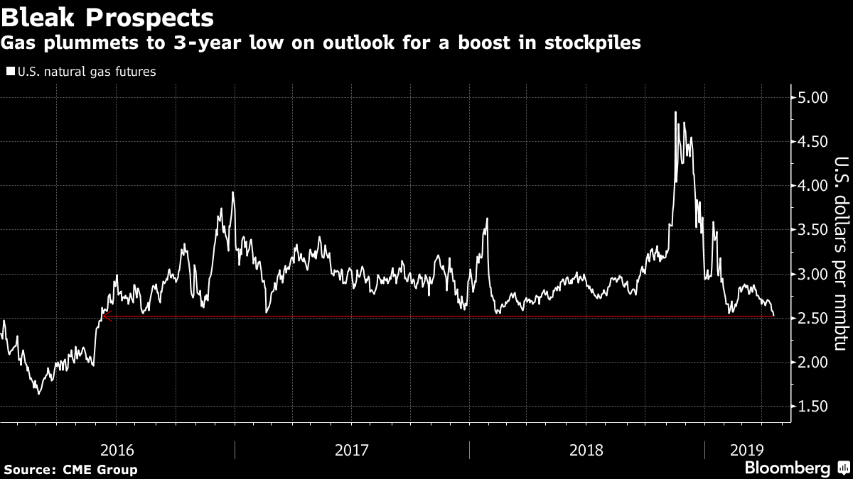 U.S. Natural Gas Prices Are at a 3-Year Low