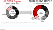 Can Coca-Cola and Its Peers Benefit from Strategic Acquisitions?