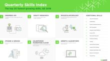 Upwork releases Q3 2018 Skills Index, ranking the 20 fastest-growing skills for freelancers