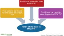 Why Ford's Sales in China Continued to Fall in May