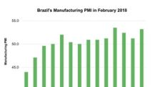 Brazil's Manufacturing PMI Improved: Are Investors Optimistic?