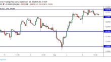 GBP/USD Daily Forecast – Sterling Falls Into a Range