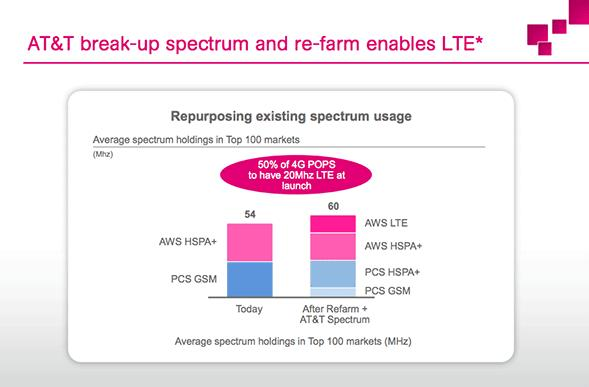 T-Mobile to incentivize select 2G subscribers with upgrade offers during five-city US pilot