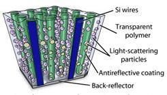 Caltech gurus whip up highly efficient, low cost flexible solar cell