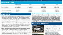 Ford Electrified Vehicle Sales Post Best Sales Month Ever – Up 262 Percent on Mustang Mach-E and F-150 PowerBoost Hybrid