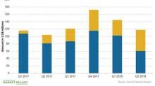 Ionis Pharmaceuticals' Revenue Stream