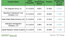 Dominion Energy: Analyzing Institutional Activity in Q4