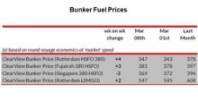 How Bunker Fuel Prices Moved Last Week