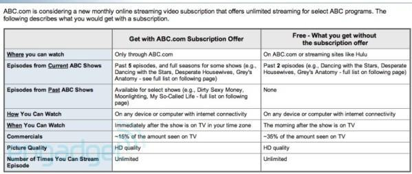 ABC's subscription video plans leaked in consumer survey?