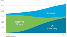 Why Is HPE Being Drawn toward the Hyperconverged Space?