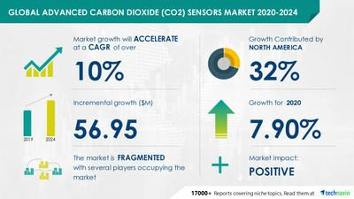 Advanced Carbon Dioxide (CO2) Sensors Market 2020-2024- Amphenol Corp., Asahi Kasei Corporation, Digital Control Systems Inc., among others to contribute to market growth |  Industry analysis, market trends, opportunities and forecast 2024.