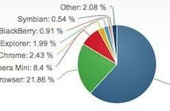 Net Applications: Safari still the top mobile browser