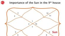 The Sun In 9th House: Vedic Astrology