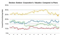 How Deckers' Forward PE Stacks Up with Peers