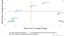 Science Applications International Corp. breached its 50 day moving average in a Bearish Manner : SAIC-US : October 18, 2017