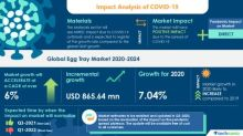 Egg Tray Market- Roadmap for Recovery from COVID-19 | High Demand For Eggs to boost the Market Growth | Technavio