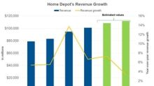 Analysts Expect Home Depot's Revenue Growth to Slow Down