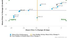Cabot Oil & Gas Corp. breached its 50 day moving average in a Bearish Manner : COG-US : August 21, 2017