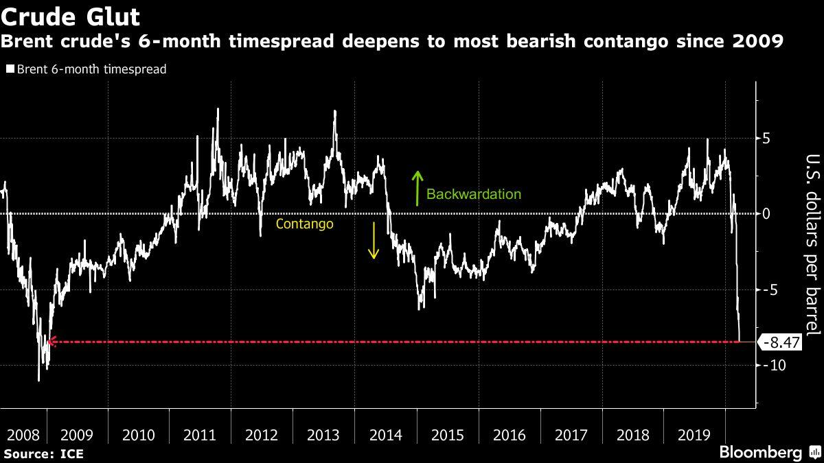 News post image: Oil Rides U.S. Risk Rally Though Worries Over Global Glut Linger