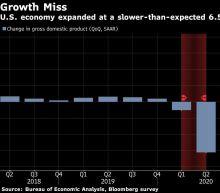 U.S. GDP Trails Forecast Even as Consumer Spending Surges