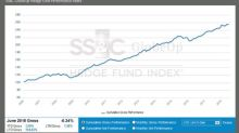 SS&C GlobeOp Hedge Fund Performance Index and Capital Movement Index