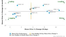 Peoples Bancorp, Inc. (Ohio) breached its 50 day moving average in a Bearish Manner : PEBO-US : July 3, 2017