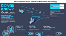 Qualcomm's Snapdragon Chipsets in Mobile to Automotive Uses