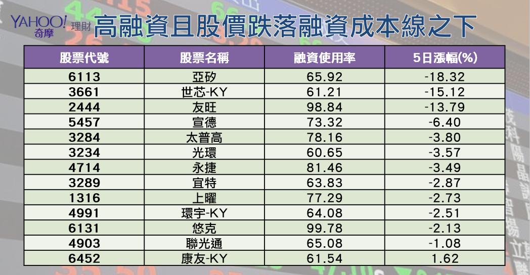 資料來源:仲英財富 陳唯泰