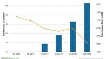 BeiGene's Q2 2018 Earnings: Reports Revenue Growth