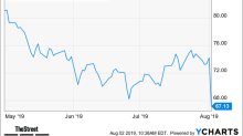 GoDaddy Inc  (GDDY) Stock Price, Quote, History & News