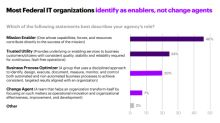 New Report from Accenture Finds Gaps Between Federal Agencies' IT Adoption and Mission Objectives