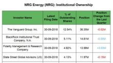 How Institutional Investors Are Looking at NRG Energy