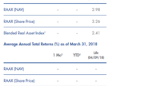 The RAAX Fund's April Performance: Must-Knows