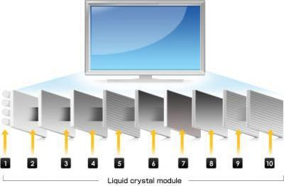 Zeon display filter ameliorates backlight bleed, improves LCD contrast and viewing angles
