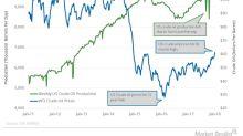 Will US Oil Production Pressure Crude Oil Futures?