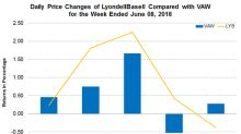 LyondellBasell Introduced Purell EP370S on June 4