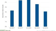 WSM Failed to Meet Comp Brand Revenue Growth Expectations in Q3