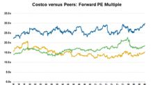 Costco Seems Overvalued despite Strong Earnings Growth