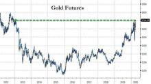 隨美國新一輪刺激計畫規模傳出 黃金期貨亞市早盤飆漲至8年高點