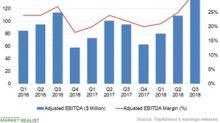 What Drove TripAdvisor's Profitability in Q3 2018?