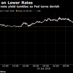 Treasuries Extend Gains on Fed; Gold Hits '13 High: Markets Wrap