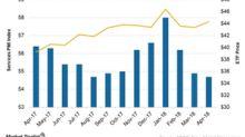 Eurozone Services PMI Falling: Will Investor Confidence Return?
