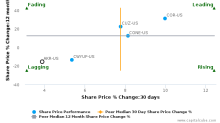 Acadia Realty Trust breached its 50 day moving average in a Bearish Manner : AKR-US : June 15, 2017