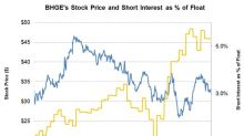 What's the Short Interest in Baker Hughes?