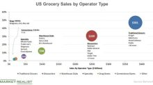 Grocery Price Wars: How Is Kroger Placed?