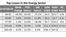 Top Losses in the Energy Space Last Week