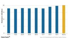 Johnson & Johnson's Revenue Estimates for 4Q17