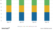 Understanding Analysts' Views on KKR